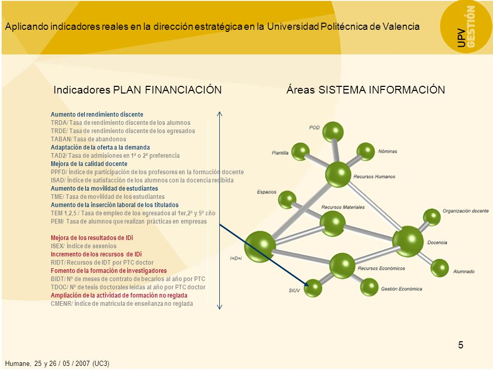 Aplicando indicadores reales en la dirección estratégica en la Universidad Politécnica de Valencia Humane, 25 y 26 / 05 / 2007 (UC3) 6 Necesidades Implantar un sistema informático que permita el cálculo automático de los indicadores ligados al Programa Plurianual de Financiación.