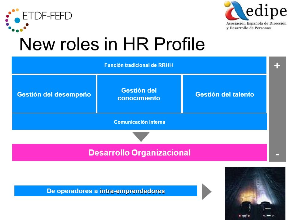 New roles in HR Profile Gestión del desempeño Gestión del conocimiento Gestión del talento Comunicación interna Función tradicional de RRHH Desarrollo Organizacional + - intra-emprendedores De operadores a intra-emprendedores