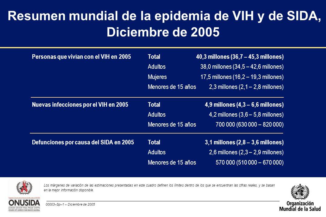 00003–Sp–1 – Diciembre de 2005 Resumen mundial de la epidemia de VIH y de SIDA, Diciembre de 2005 Personas que vivían con el VIH en 2005Total40,3 mill