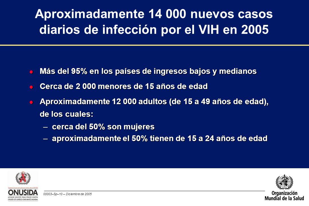 00003–Sp–10 – Diciembre de 2005 Aproximadamente 14 000 nuevos casos diarios de infección por el VIH en 2005 l Más del 95% en los países de ingresos ba