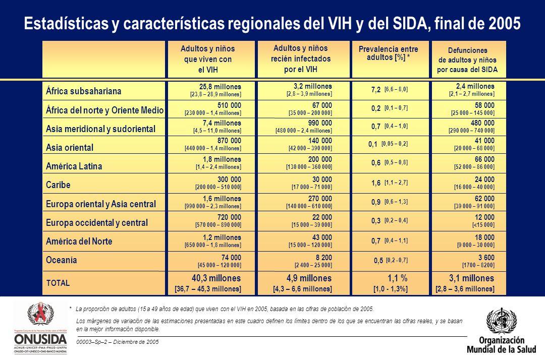00003–Sp–2 – Diciembre de 2005 TOTAL Adultos y niños que viven con el VIH Estadísticas y características regionales del VIH y del SIDA, final de 2005