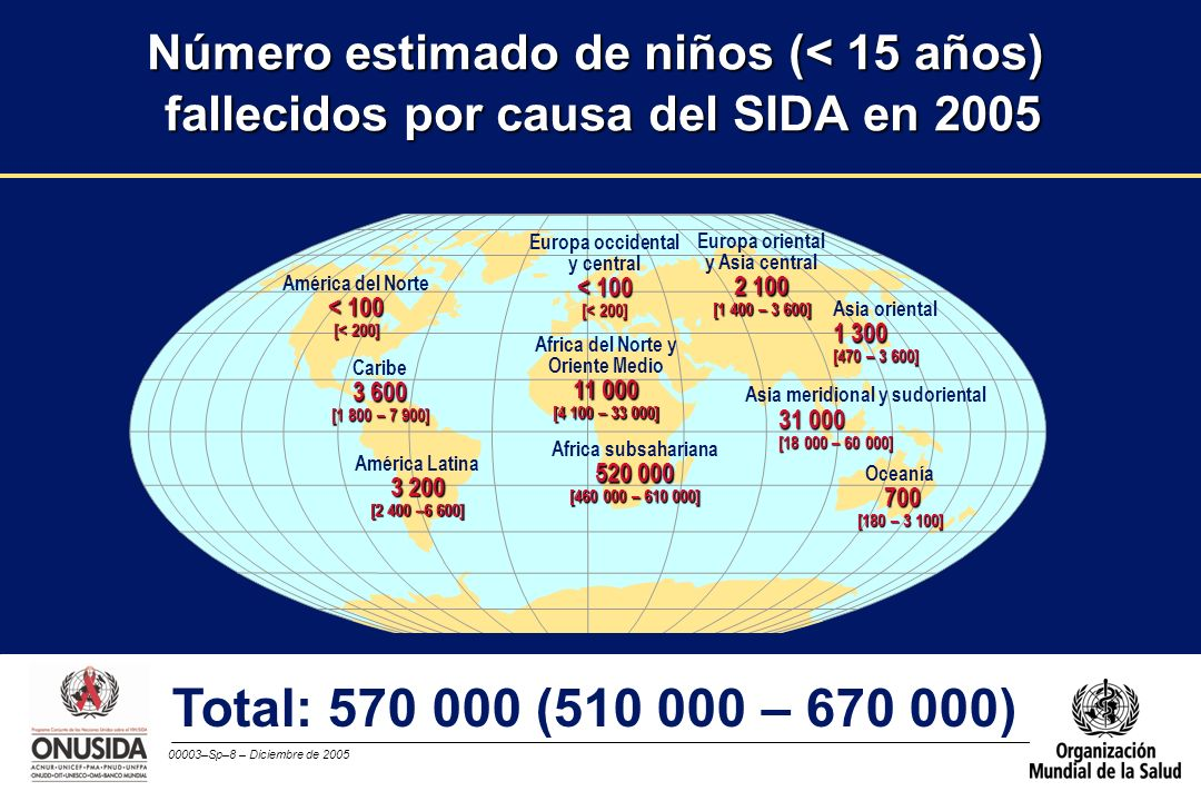 00003–Sp–8 – Diciembre de 2005 Europa occidental y central < 100 [< 200] Africa del Norte y Oriente Medio 11 000 [4 100 – 33 000] Africa subsahariana