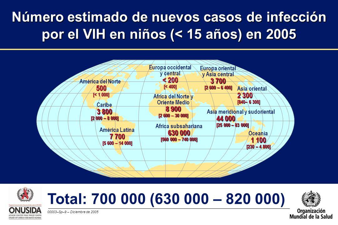 00003–Sp–10 – Diciembre de 2005 Aproximadamente 14 000 nuevos casos diarios de infección por el VIH en 2005 l Más del 95% en los países de ingresos bajos y medianos l Cerca de 2 000 menores de 15 años de edad l Aproximadamente 12 000 adultos (de 15 a 49 años de edad), de los cuales: –cerca del 50% son mujeres –aproximadamente el 50% tienen de 15 a 24 años de edad