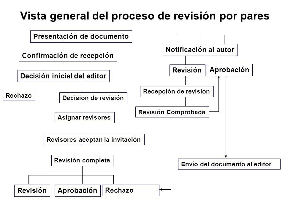 Vista general del proceso de revisión por pares Presentación de documento Decisión inicial del editor Confirmación de recepción Rechazo Decision de re