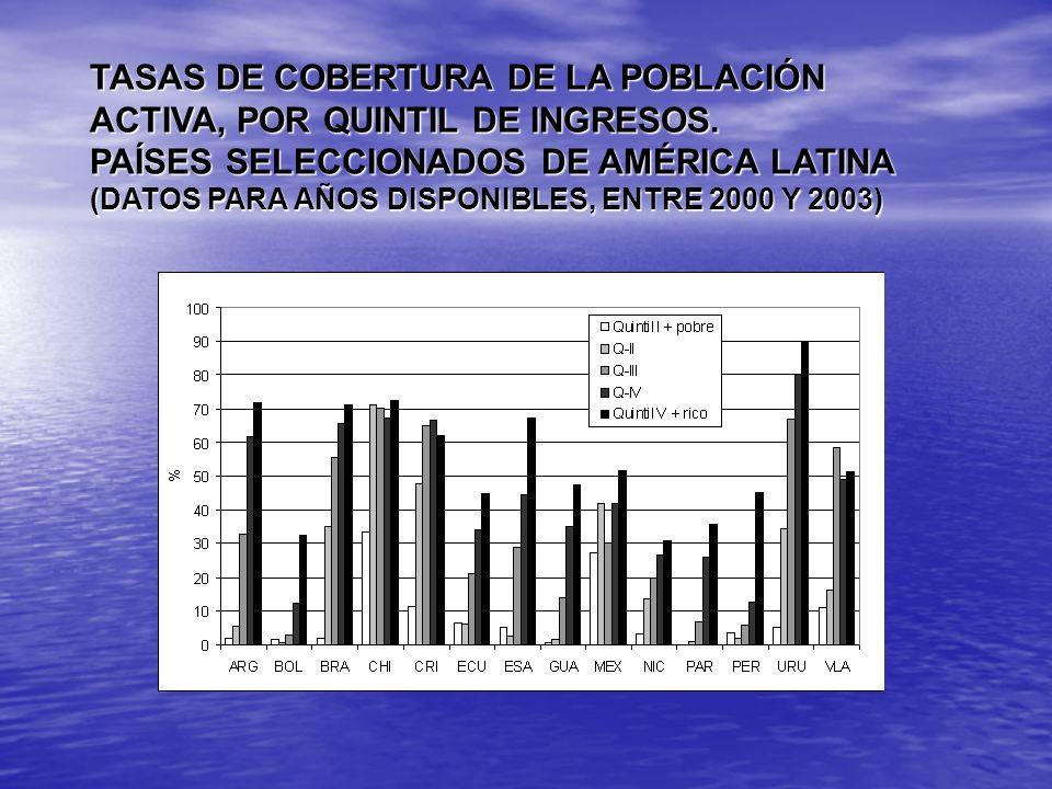 TASAS DE COBERTURA DE LA POBLACIÓN ACTIVA, POR QUINTIL DE INGRESOS. PAÍSES SELECCIONADOS DE AMÉRICA LATINA (DATOS PARA AÑOS DISPONIBLES, ENTRE 2000 Y