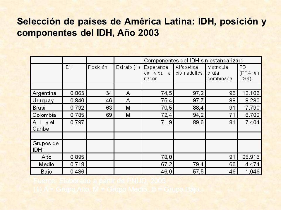 Selección de países de América Latina: IDH, posición y componentes del IDH, Año 2003 Fuente: Elaborado a partir de PNUD, 2005 (1) A = Grupo Alto, M =