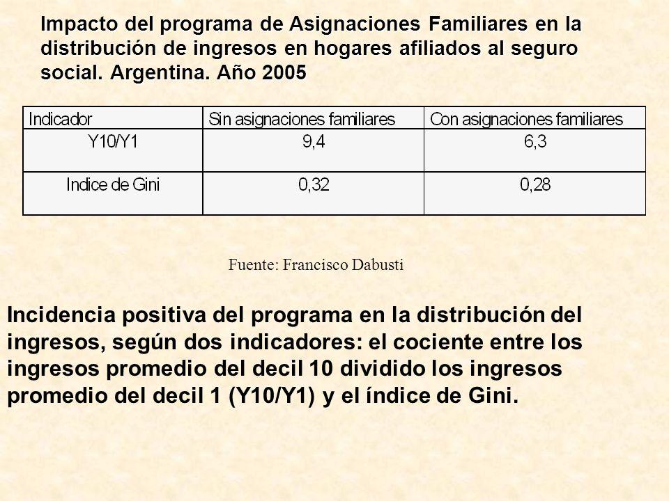 Impacto del programa de Asignaciones Familiares en la distribución de ingresos en hogares afiliados al seguro social. Argentina. Año 2005 Fuente: Fran