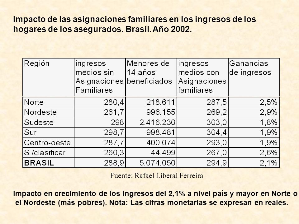 Impacto de las asignaciones familiares en los ingresos de los hogares de los asegurados. Brasil. Año 2002. Fuente: Rafael Liberal Ferreira Impacto en