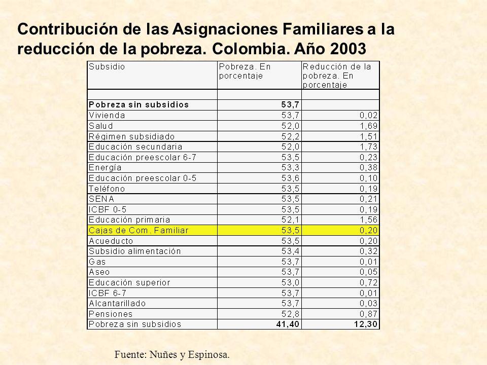 Contribución de las Asignaciones Familiares a la reducción de la pobreza. Colombia. Año 2003 Fuente: Nuñes y Espinosa.