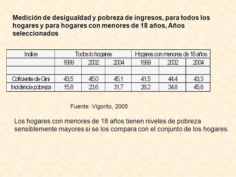 Medición de desigualdad y pobreza de ingresos, para todos los hogares y para hogares con menores de 18 años, Años seleccionados Fuente: Vigorito, 2005
