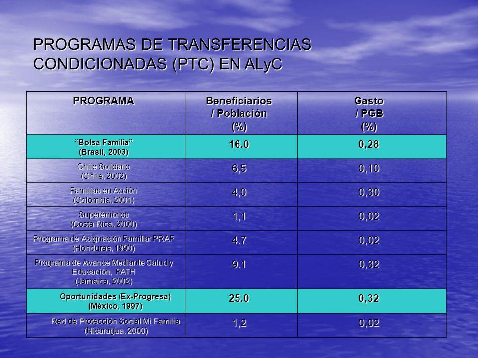 PROGRAMAS DE TRANSFERENCIAS CONDICIONADAS (PTC) EN ALyC PROGRAMABeneficiarios / Población (%)Gasto / PGB (%) Bolsa Familia (Brasil, 2003) 16.00,28 Chi