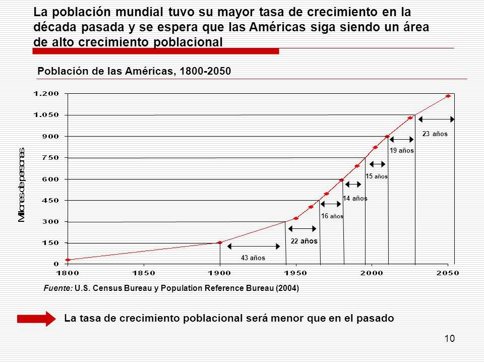 10 Fuente: U.S. Census Bureau y Population Reference Bureau (2004) La población mundial tuvo su mayor tasa de crecimiento en la década pasada y se esp