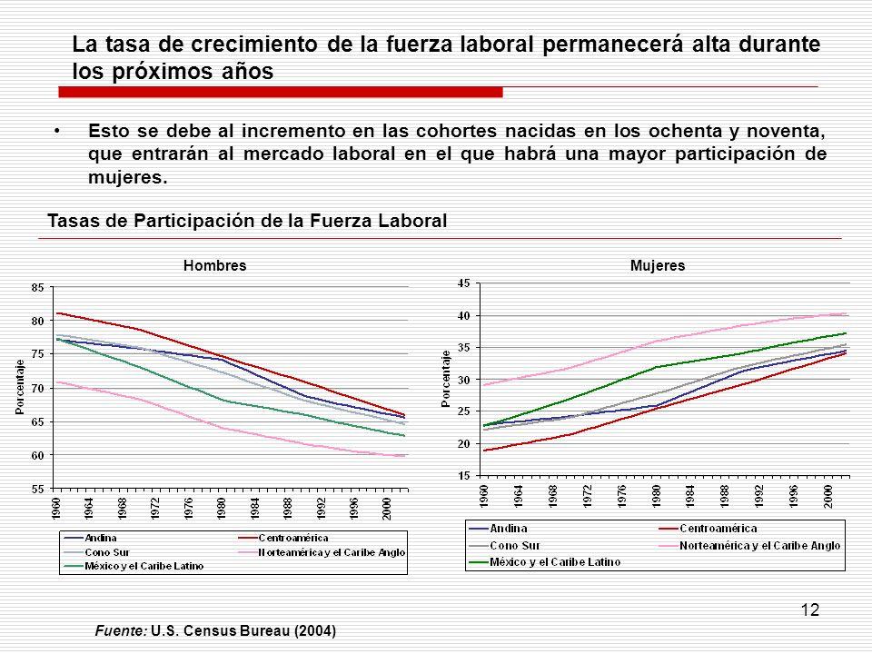 12 La tasa de crecimiento de la fuerza laboral permanecerá alta durante los próximos años Esto se debe al incremento en las cohortes nacidas en los oc