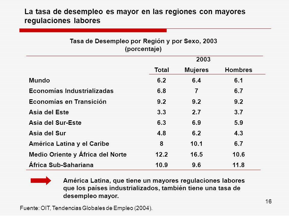 16 Tasa de Desempleo por Región y por Sexo, 2003 (porcentaje) 2003 TotalMujeresHombres Mundo6.26.46.1 Economías Industrializadas6.876.7 Economías en T