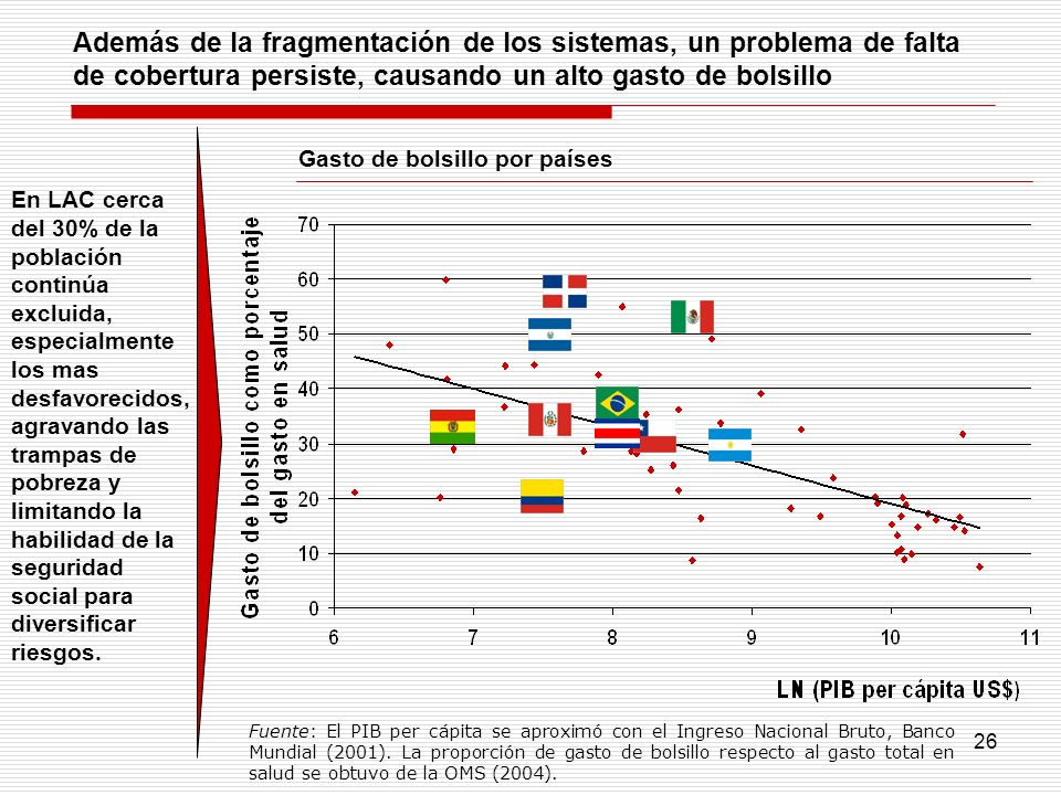 26 Además de la fragmentación de los sistemas, un problema de falta de cobertura persiste, causando un alto gasto de bolsillo En LAC cerca del 30% de