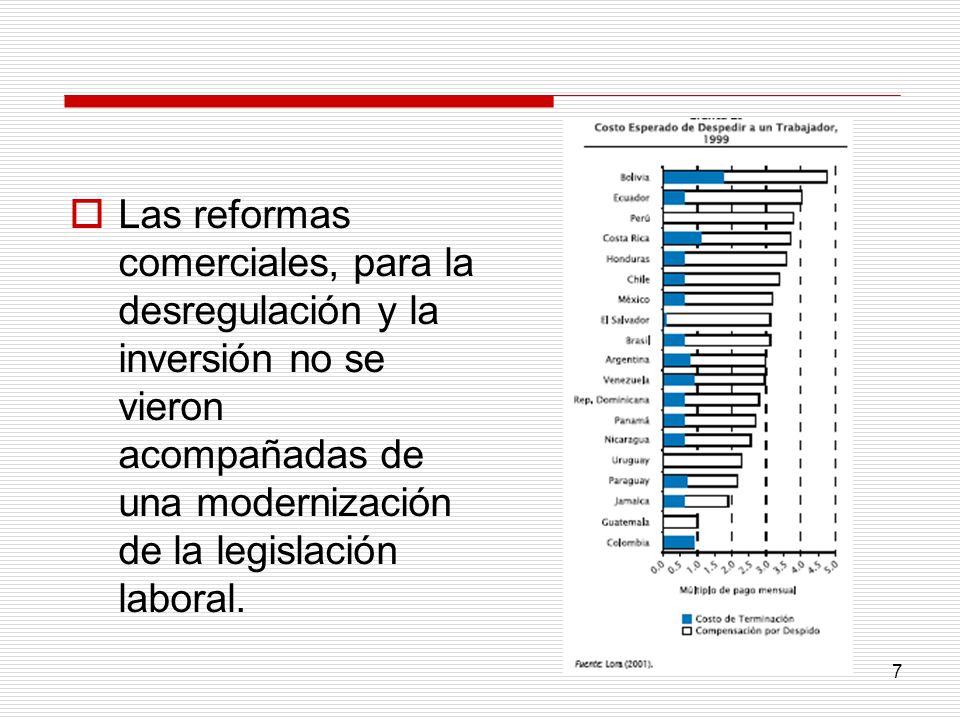 7 Las reformas comerciales, para la desregulación y la inversión no se vieron acompañadas de una modernización de la legislación laboral.