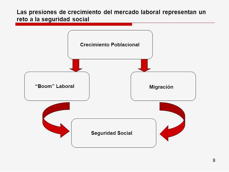 9 Crecimiento Poblacional Boom Laboral Migración Seguridad Social Las presiones de crecimiento del mercado laboral representan un reto a la seguridad