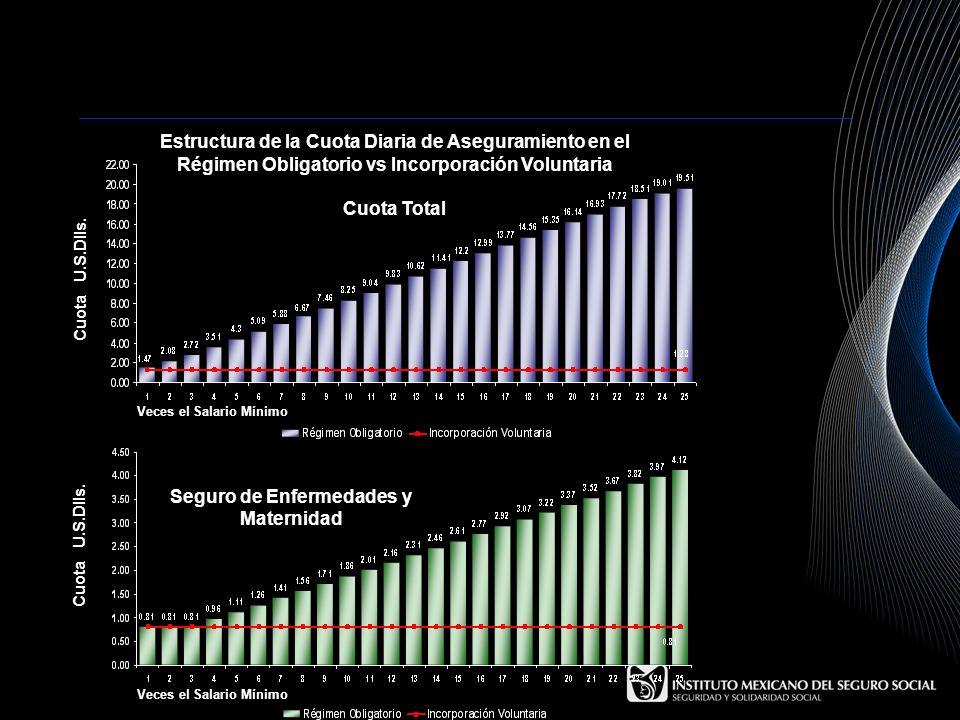 Estructura de la Cuota Diaria de Aseguramiento en el Régimen Obligatorio vs Incorporación Voluntaria Cuota Total Cuota U.S.Dlls. Veces el Salario Míni