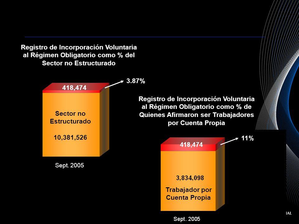 Sector no Estructurado 10,381,526 418,474 3.87% Registro de Incorporación Voluntaria al Régimen Obligatorio como % del Sector no Estructurado Sept. 20