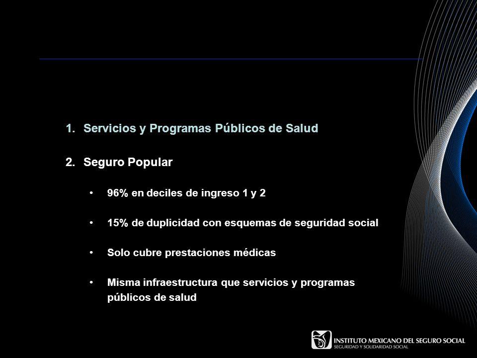 1.Servicios y Programas Públicos de Salud 2.Seguro Popular 96% en deciles de ingreso 1 y 2 15% de duplicidad con esquemas de seguridad social Solo cub