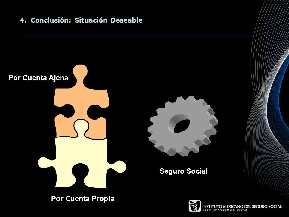 4.Conclusión: Situación Deseable Por Cuenta Propia Por Cuenta Ajena Seguro Social