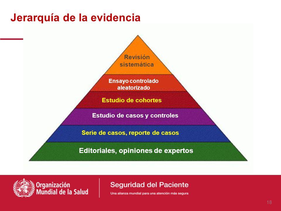 Fallos latentes Condiciones de Condiciones de trabajo trabajo Fallos de actividad (actos inseguros) Barreras/defensas ¡Evento Adverso! Omisión Distrac