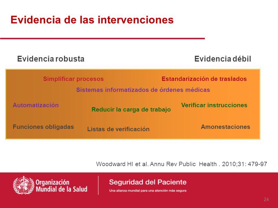 Ensayos clínicos controlados Evidencia robusta de eficacia Control de variables no medidas Requiere la aceptación/ equilibrio de lo que debe ser reali