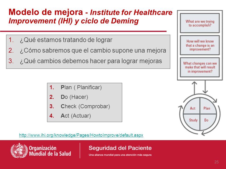 Evidencia robustaEvidencia débil Woodward HI et al. Annu Rev Public Health. 2010;31: 479-97 Automatización Simplificar procesos Sistemas informatizado