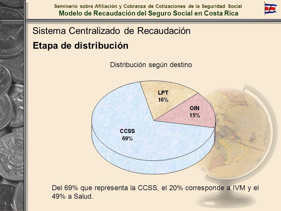 Seminario sobre Afiliación y Cobranza de Cotizaciones de la Seguridad Social Modelo de Recaudación del Seguro Social en Costa Rica Distribución según