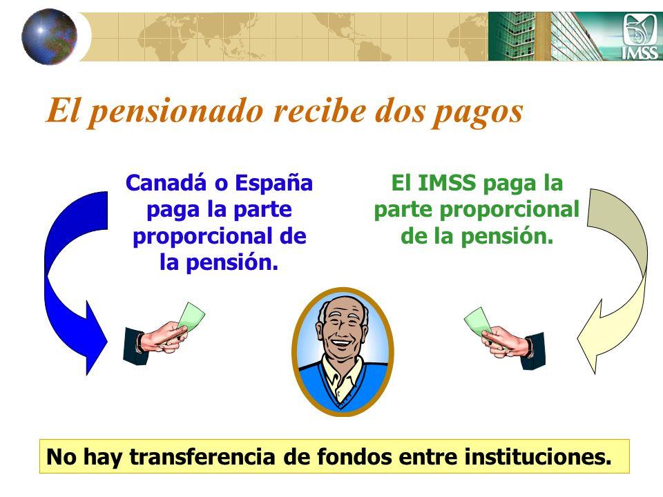 El pensionado recibe dos pagos Canadá o España paga la parte proporcional de la pensión. El IMSS paga la parte proporcional de la pensión. No hay tran