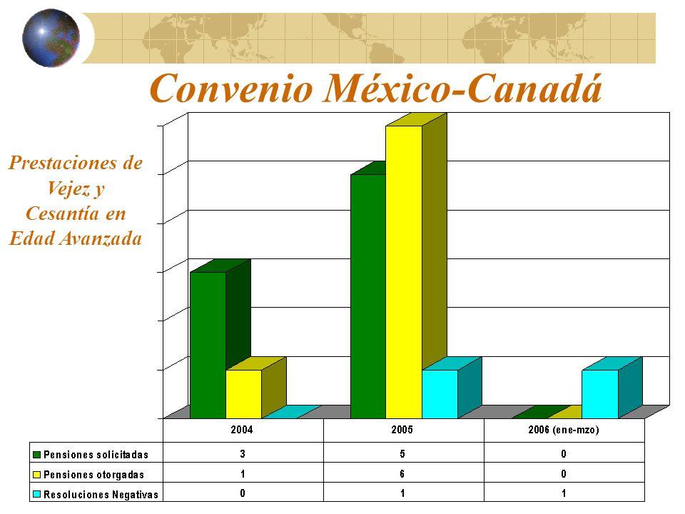 Convenio México-Canadá Prestaciones de Vejez y Cesantía en Edad Avanzada