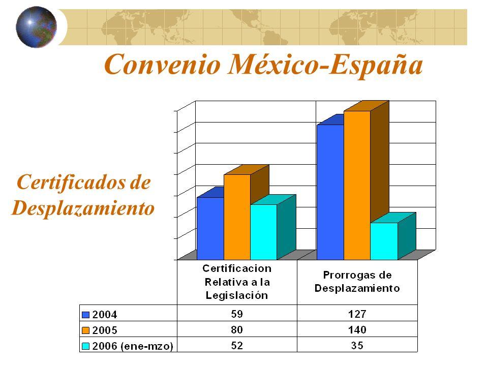 Certificados de Desplazamiento Convenio México-España