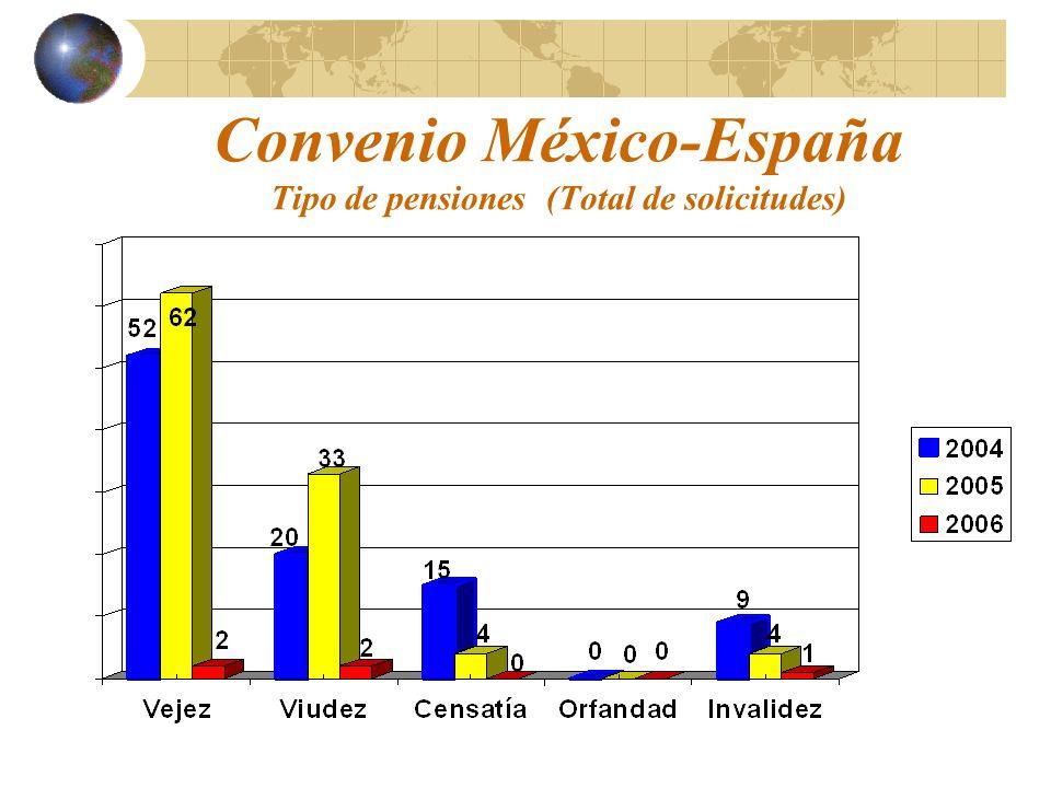 Convenio México-España Tipo de pensiones (Total de solicitudes)
