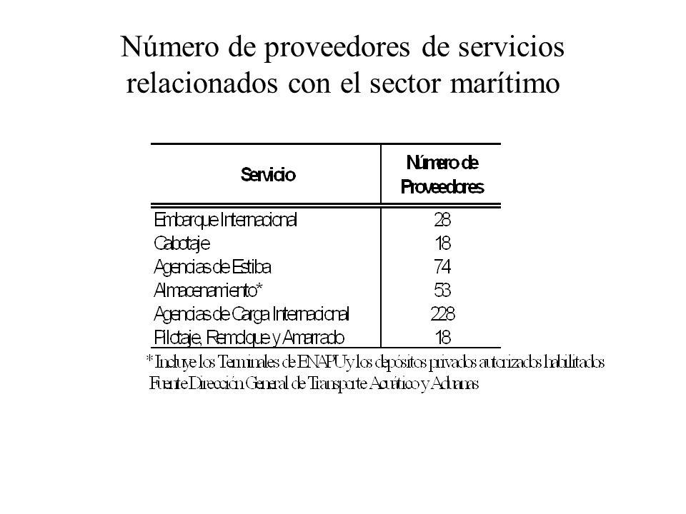 COMPARACIÓN DE COSTOS PORTUARIOS PARA DIFERENTES PUERTOS PARA EL AÑO 1998 Fuente: PROMPEX