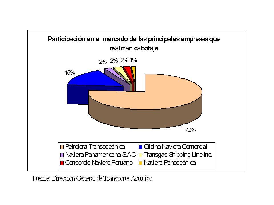*Se ha reducido a cinco días COSTOS COMPARATIVOS TEMINALES DE ALMACENAMIENTO (CONTENEDOR DE 20 PIES) MAYO 2001 Fuente: PROMPEX