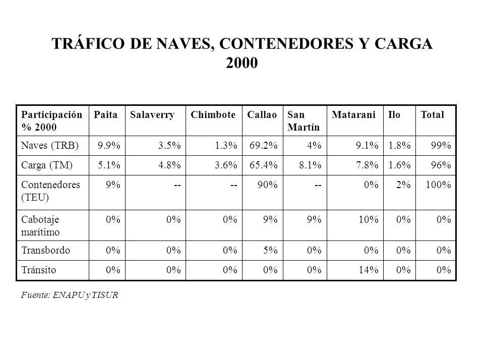 TRÁFICO DE NAVES, CONTENEDORES Y CARGA 2000 -- Carbón de piedra (3959, harina de pescado (155) Granos (40%) y minerales (295) Sal industria l (32%), harina de pescado (16%) Zinc (12%) y granos (37%) Harina de pescado (99%) Granos (66%) Harina de pescado (28%) Carga principal --42%31%65%35%100%29%65%Exportación --58%45%26%51%0%71%26%Importación Tota l IloMataraniSan Martín CallaoChimboteSalaverryPaitaParticipación % 2000 Fuente: ENAPU y TISUR