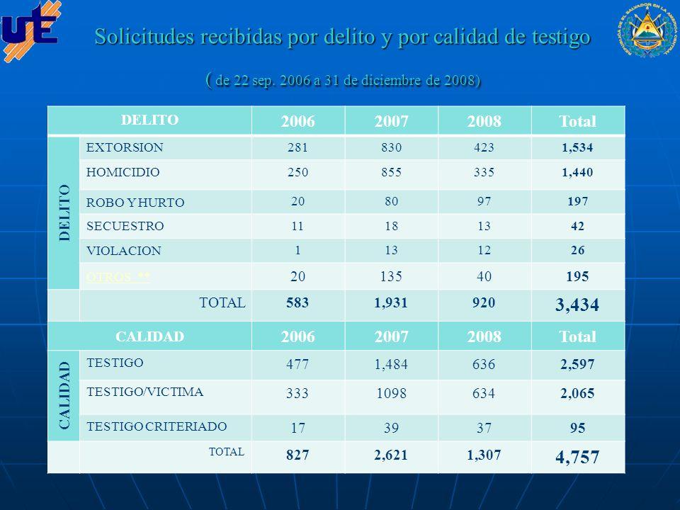 Solicitudes recibidas por Entidad y por Región ( de 22 sep.