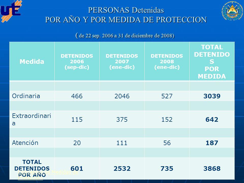 Resoluciones emitidas por medida de protección ( de 22 sep.