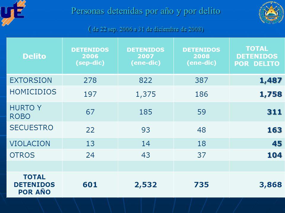 PERSONAS Detenidas POR AÑO Y POR MEDIDA DE PROTECCION ( de 22 sep.