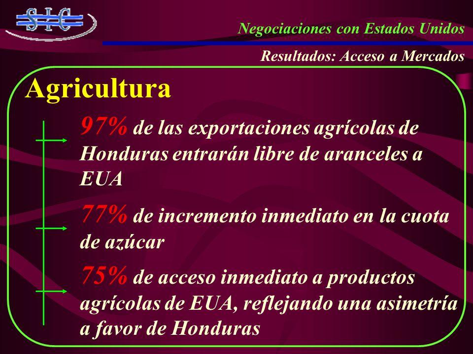 Negociaciones con Estados Unidos Resultados: Acceso a Mercados Agricultura 97% de las exportaciones agrícolas de Honduras entrarán libre de aranceles