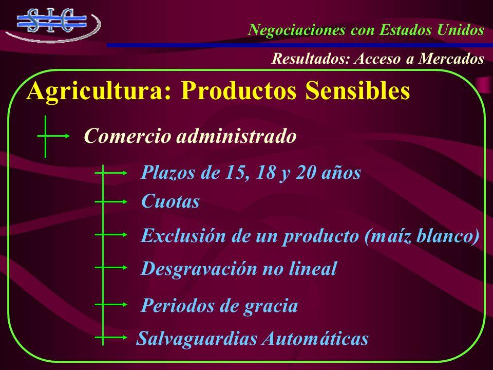 Negociaciones con Estados Unidos Resultados: Acceso a Mercados Agricultura: Productos Sensibles Comercio administrado Cuotas Exclusión de un producto