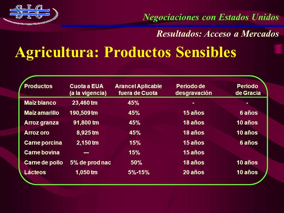 Negociaciones con Estados Unidos Resultados: Acceso a Mercados Agricultura: Productos Sensibles Productos Cuota a EUA Arancel Aplicable Periodo de Per