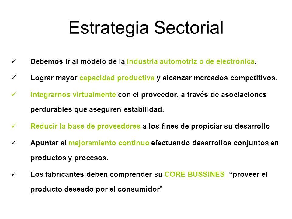 Estrategia Sectorial Debemos ir al modelo de la industria automotriz o de electrónica. Lograr mayor capacidad productiva y alcanzar mercados competiti