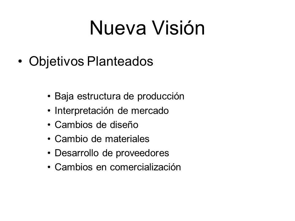 Nueva Visión Objetivos Planteados Baja estructura de producción Interpretación de mercado Cambios de diseño Cambio de materiales Desarrollo de proveed