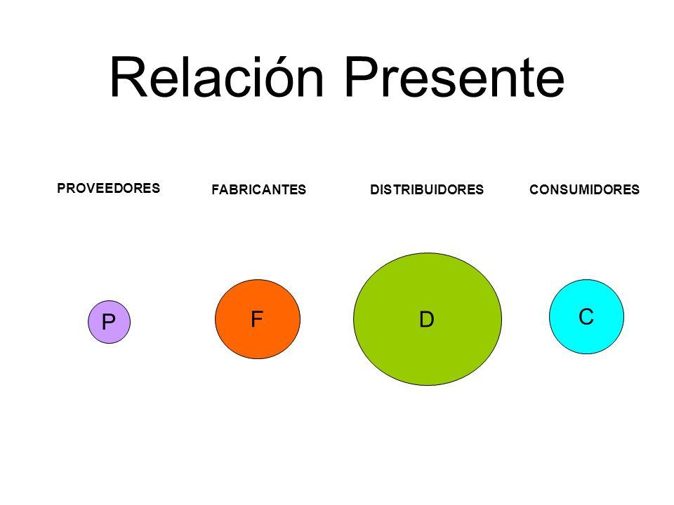 F D PROVEEDORES Relación Presente C P DISTRIBUIDORESCONSUMIDORESFABRICANTES