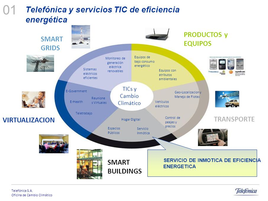 Telefónica S.A. Oficina de Cambio Climático Posicionamiento Regional Productos Sostenibles Servicios eficientes Centro de la Solución Cadena de Sumini