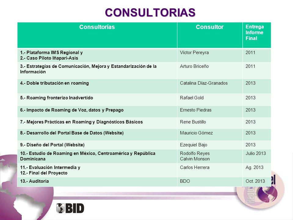 CONSULTORIAS ConsultoríasConsultor Entrega Informe Final 1.- Plataforma IMS Regional y 2.- Caso Piloto Iñapari-Asís Víctor Pereyra2011 3.- Estrategias