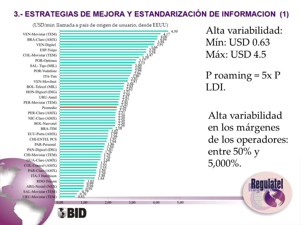 3.- ESTRATEGIAS DE MEJORA Y ESTANDARIZACIÓN DE INFORMACION (1) (USD/min llamada a país de origen de usuario, desde EEUU) Alta variabilidad: Mín: USD 0
