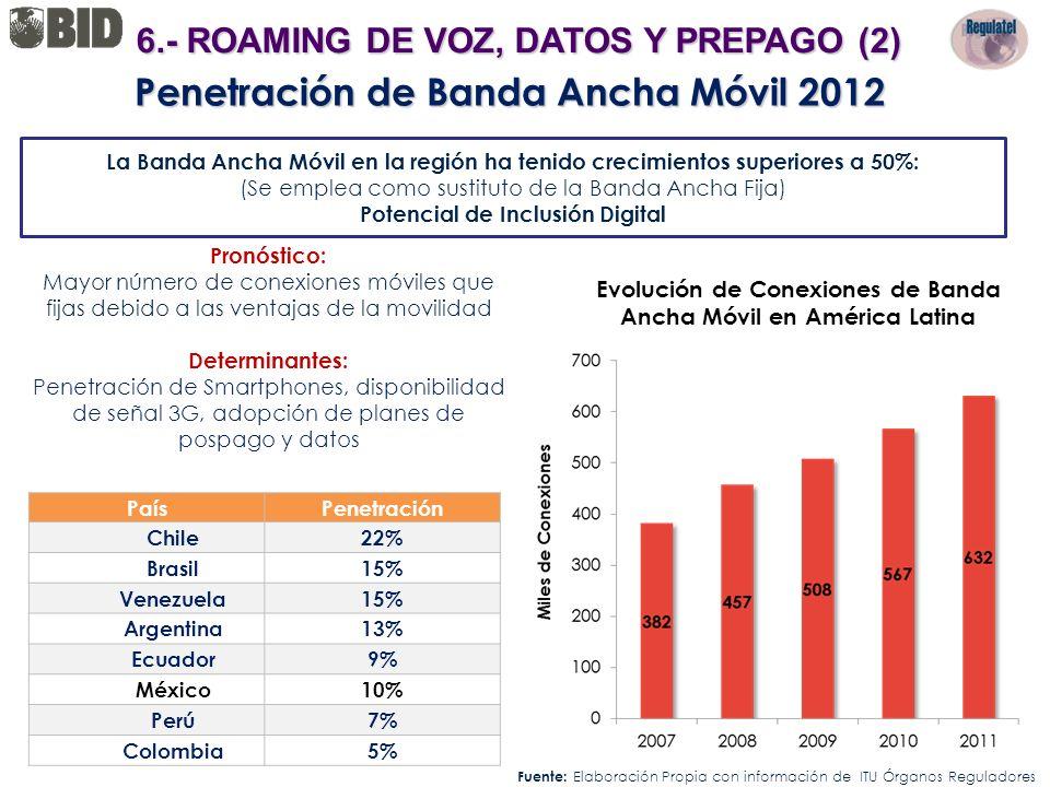 Penetración de Banda Ancha Móvil 2012 Pronóstico: Mayor número de conexiones móviles que fijas debido a las ventajas de la movilidad Determinantes: Pe