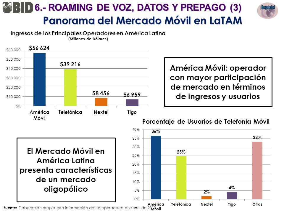 Ingresos de los Principales Operadores en América Latina (Millones de Dólares) Fuente: Elaboración propia con información de los operadores al cierre